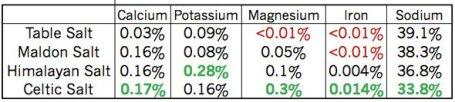 salt-mineral-content-1